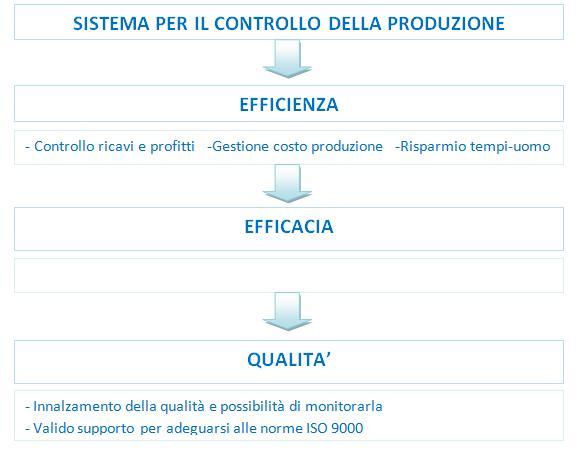 Sistema di gestione della produzione