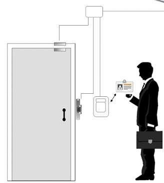 Schema controllo accessi