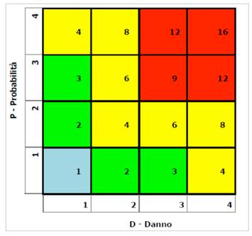 Matrice probabilità e danno lavoro isolato