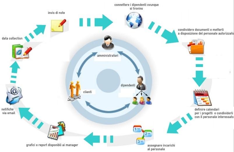 Integrazione dei dati aziendali con BYOD