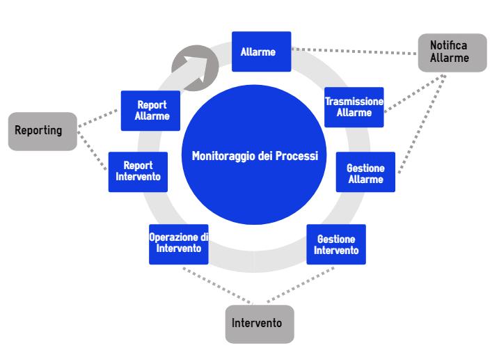 Processi di gestione delle emergenze dei lavoratori tramite call center