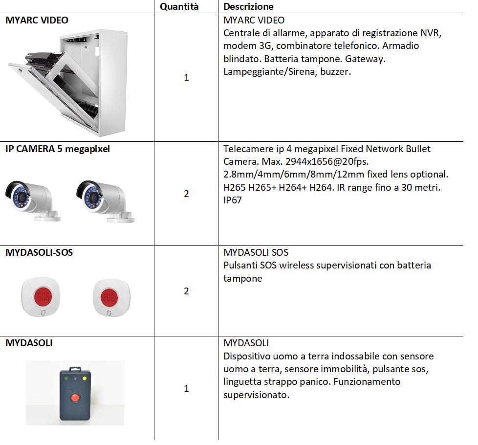 Kit di sicurezza per le guardie mediche