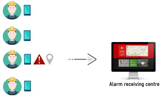 Software gestione allarmi emergenze guardie mediche