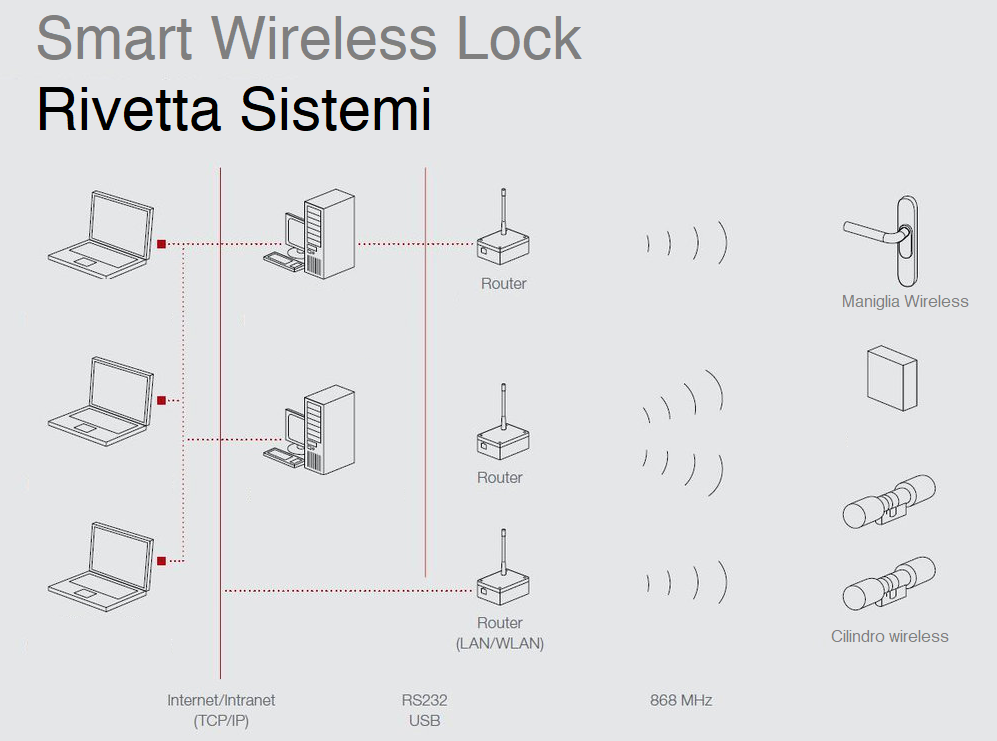 Struttura del sistema di serrature wireless intelligenti per il controllo accessi