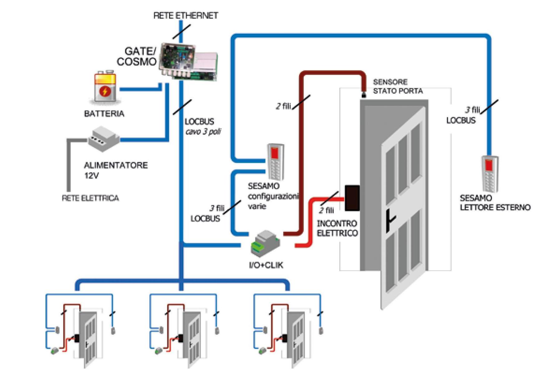 Configurazione e installazione controllo accessi sistema Gate