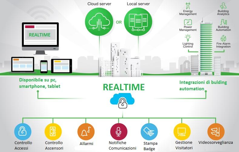 Piattaforma per la gestione degli accessi RealTIME