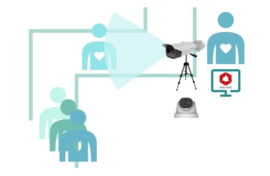 Le telecamere termografiche permettono di rilevare la temperatura cutanea del corpo